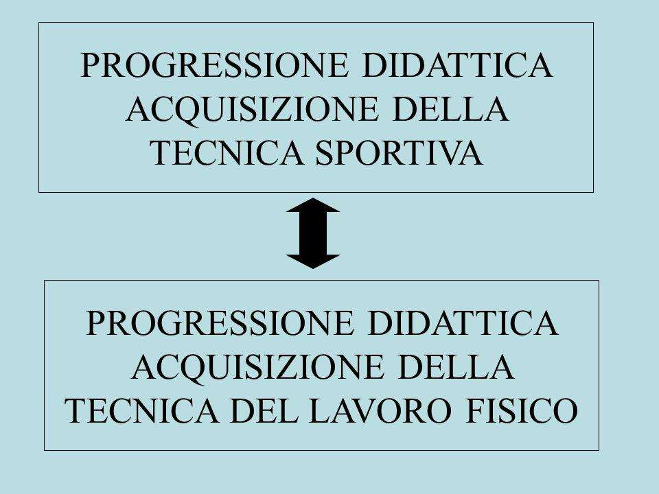 PROGRESSIONE DIDATTICA ACQUISIZIONE DELLA TECNICA SPORTIVA