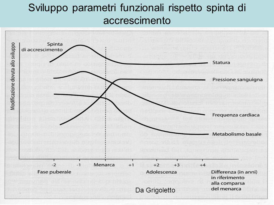 Sviluppo parametri funzionali rispetto spinta di accrescimento