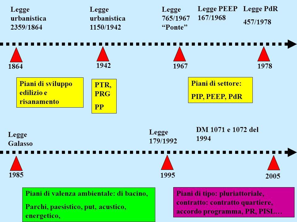 Legge urbanistica 2359/1864. Legge urbanistica 1150/1942. Legge 765/1967. Ponte Legge PEEP 167/1968.