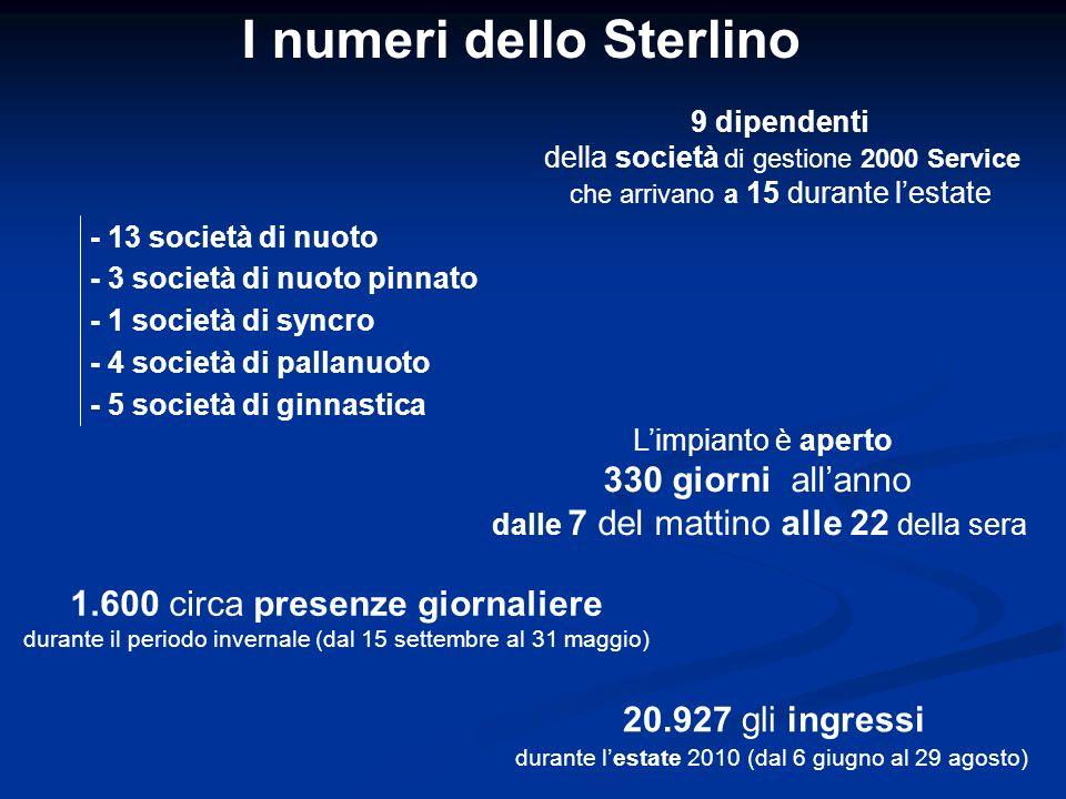I numeri dello Sterlino