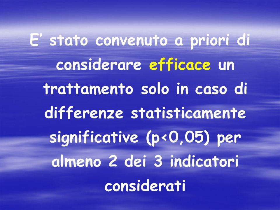 E' stato convenuto a priori di considerare efficace un trattamento solo in caso di differenze statisticamente significative (p<0,05) per almeno 2 dei 3 indicatori considerati