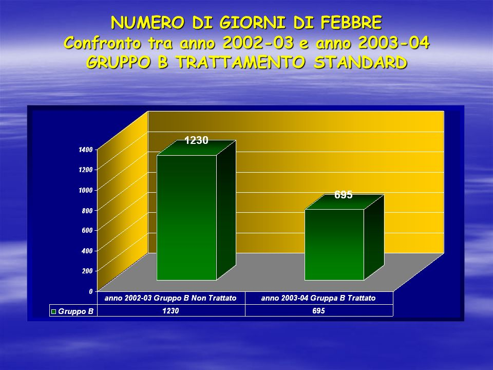 NUMERO DI GIORNI DI FEBBRE Confronto tra anno 2002-03 e anno 2003-04