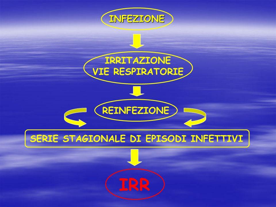 IRR INFEZIONE IRRITAZIONE VIE RESPIRATORIE REINFEZIONE