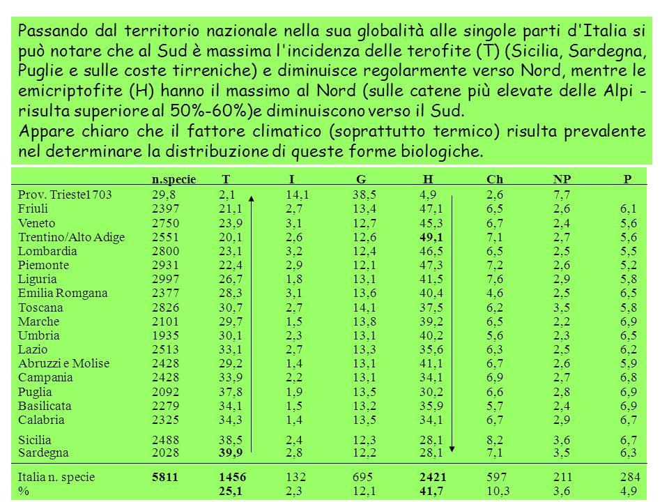 Passando dal territorio nazionale nella sua globalità alle singole parti d Italia si può notare che al Sud è massima l incidenza delle terofite (T) (Sicilia, Sardegna, Puglie e sulle coste tirreniche) e diminuisce regolarmente verso Nord, mentre le emicriptofite (H) hanno il massimo al Nord (sulle catene più elevate delle Alpi - risulta superiore al 50%-60%)e diminuiscono verso il Sud.
