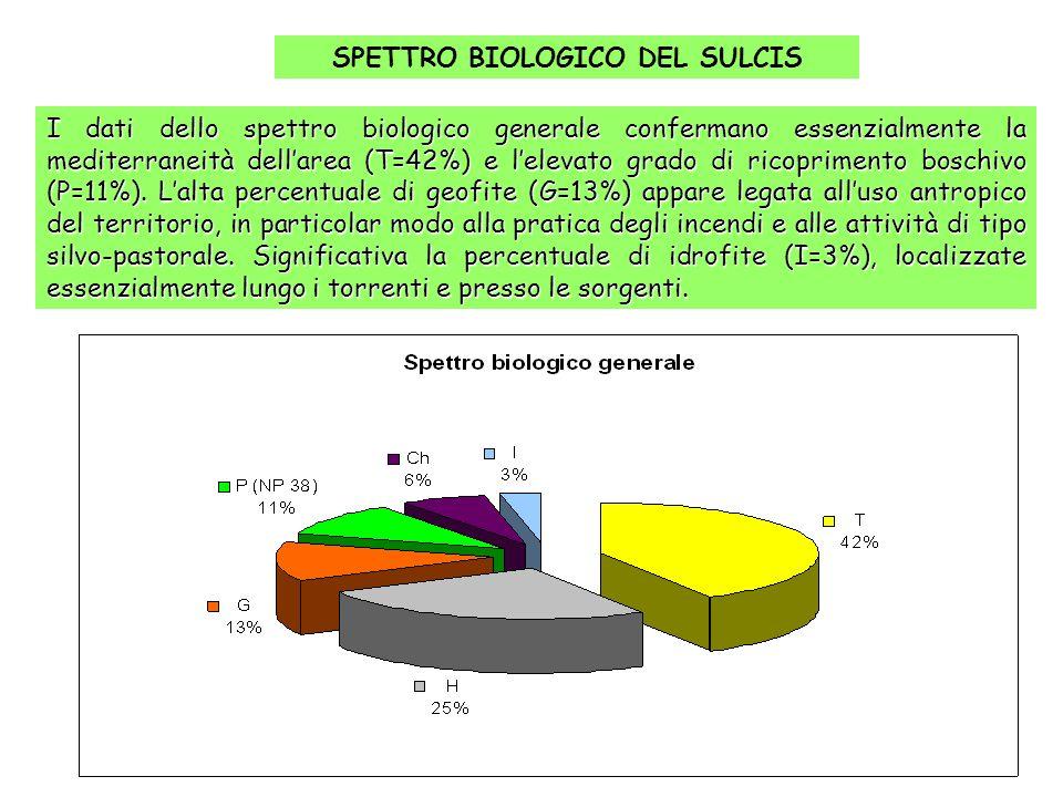 SPETTRO BIOLOGICO DEL SULCIS