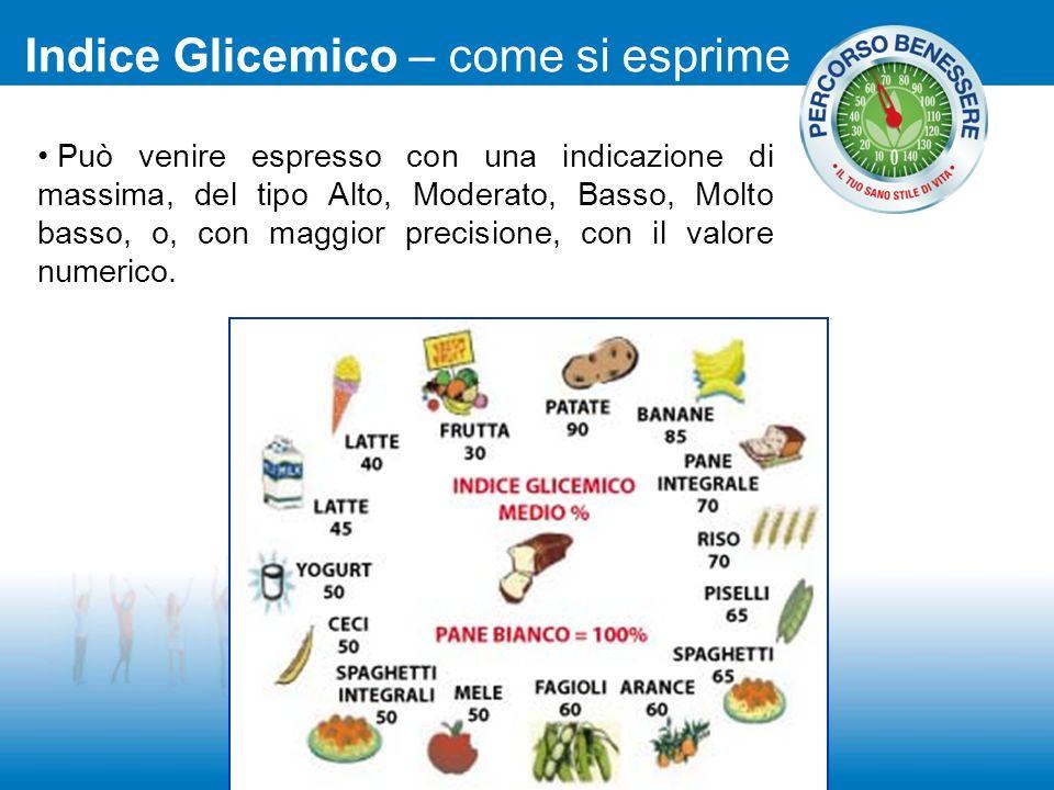 Indice Glicemico – come si esprime