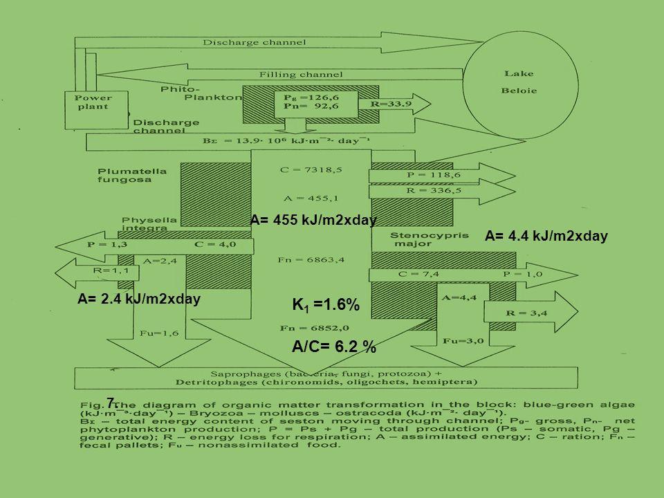 K1 =1.6% A/C= 6.2 % A= 455 kJ/m2xday A= 4.4 kJ/m2xday A= 2.4 kJ/m2xday