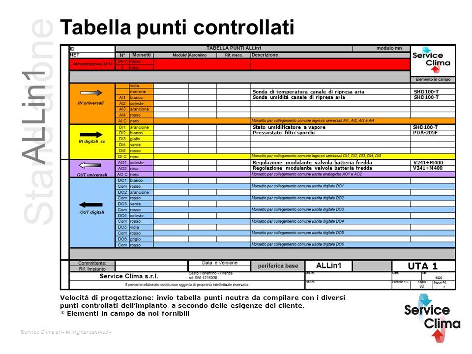 Stand alone ALLin1 Tabella punti controllati UTA 1