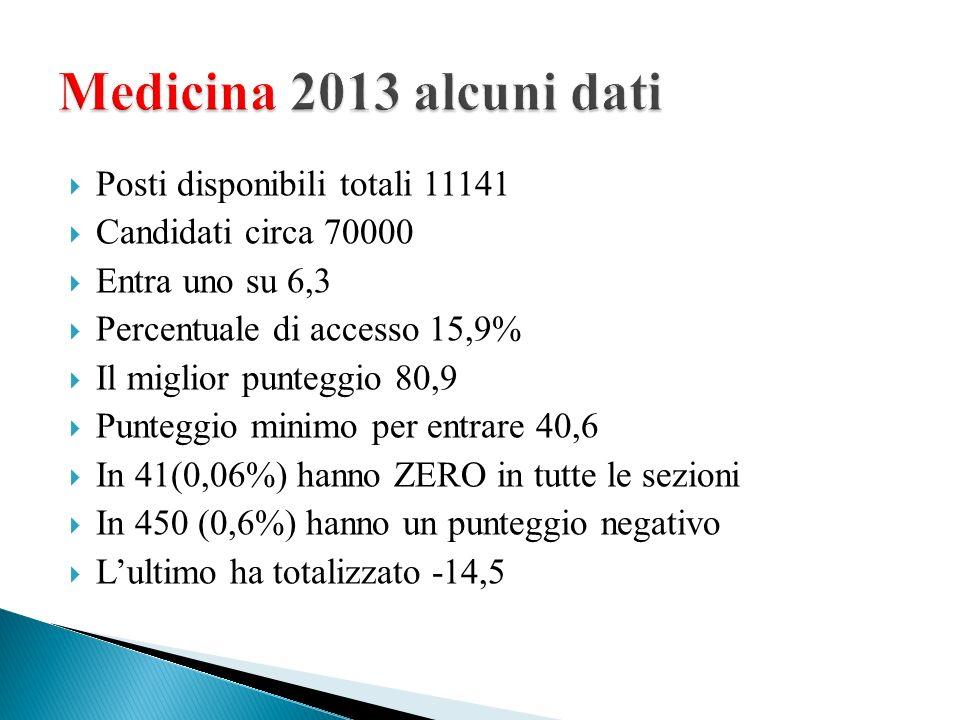 Medicina 2013 alcuni dati Posti disponibili totali 11141
