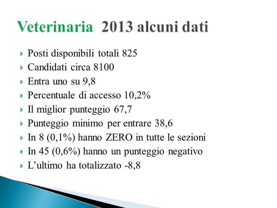 Veterinaria 2013 alcuni dati