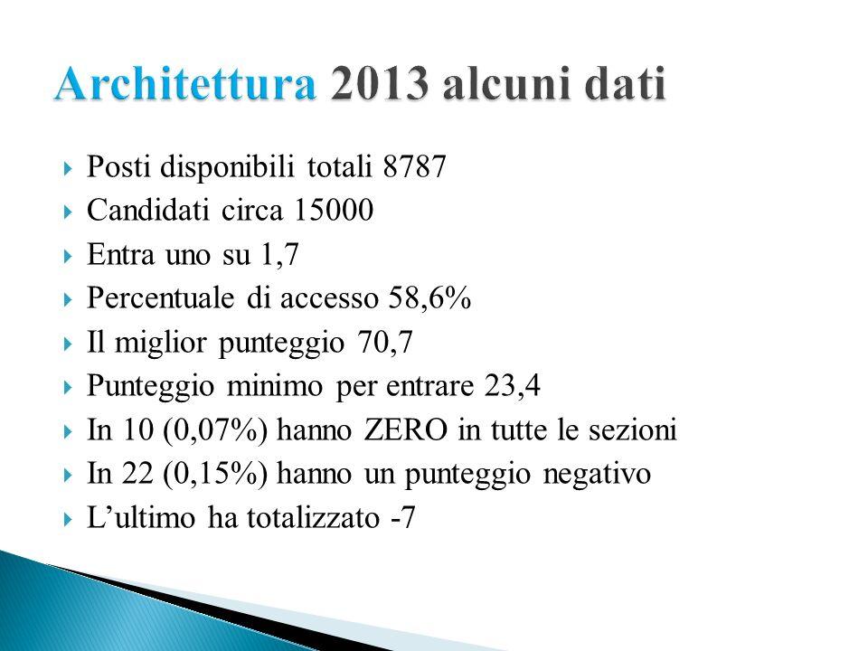 Architettura 2013 alcuni dati