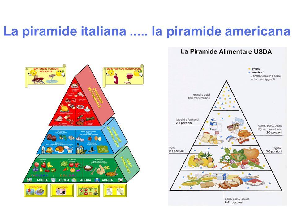 La piramide italiana ..... la piramide americana