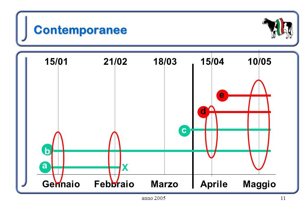 Contemporanee 15/01 21/02 18/03 15/04 10/05 e d c b a X Gennaio