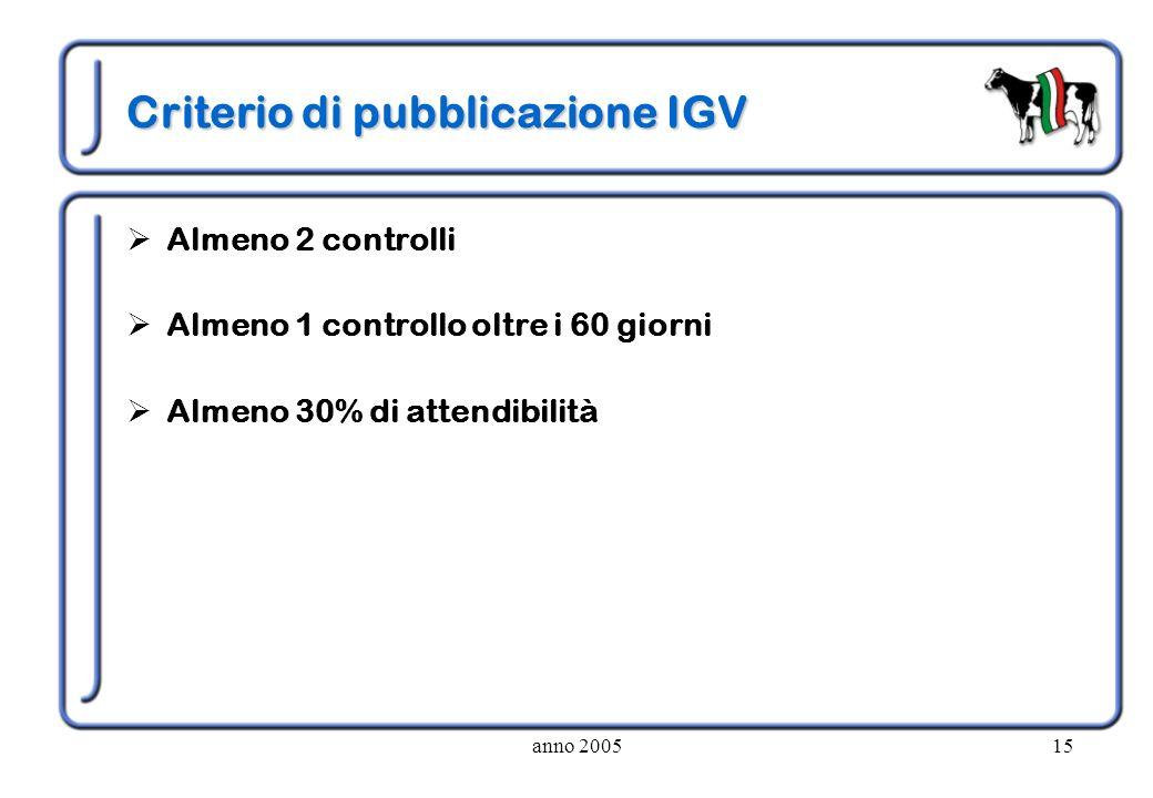 Criterio di pubblicazione IGV