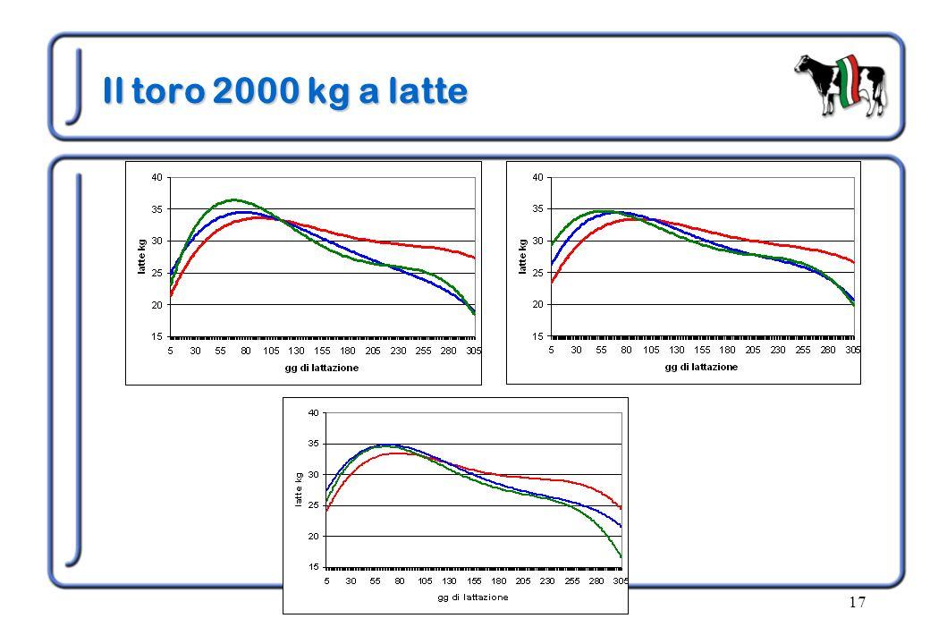Il toro 2000 kg a latte anno 2005