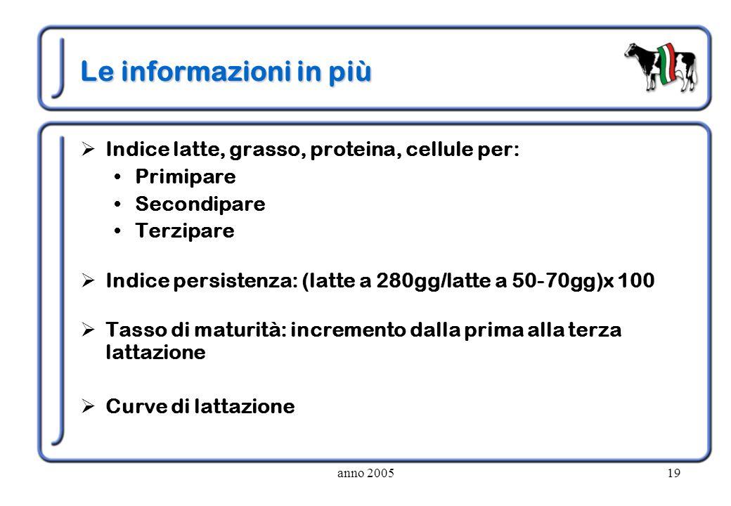 Le informazioni in più Indice latte, grasso, proteina, cellule per: