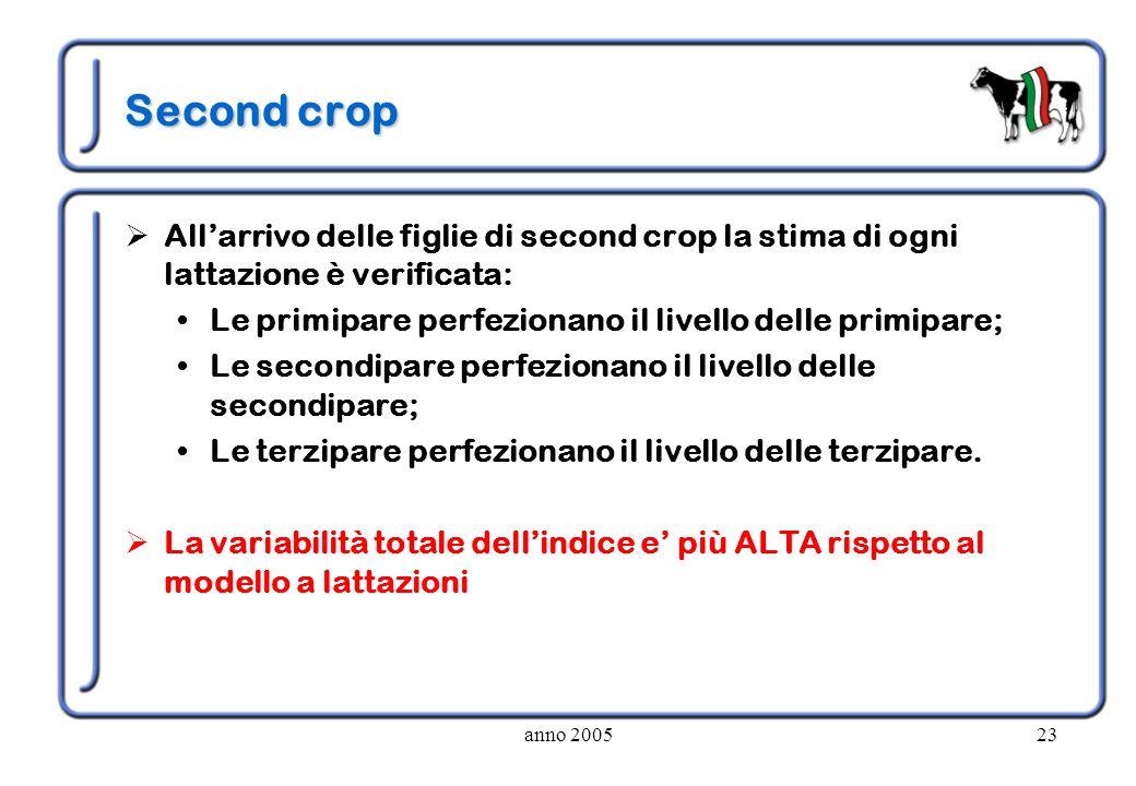 Second crop All'arrivo delle figlie di second crop la stima di ogni lattazione è verificata: Le primipare perfezionano il livello delle primipare;