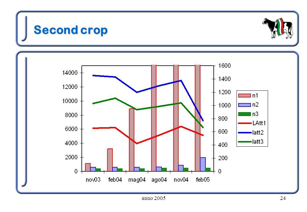 Second crop anno 2005