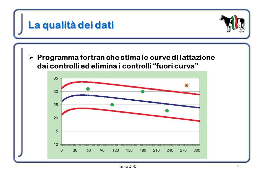 La qualità dei dati Programma fortran che stima le curve di lattazione dai controlli ed elimina i controlli fuori curva