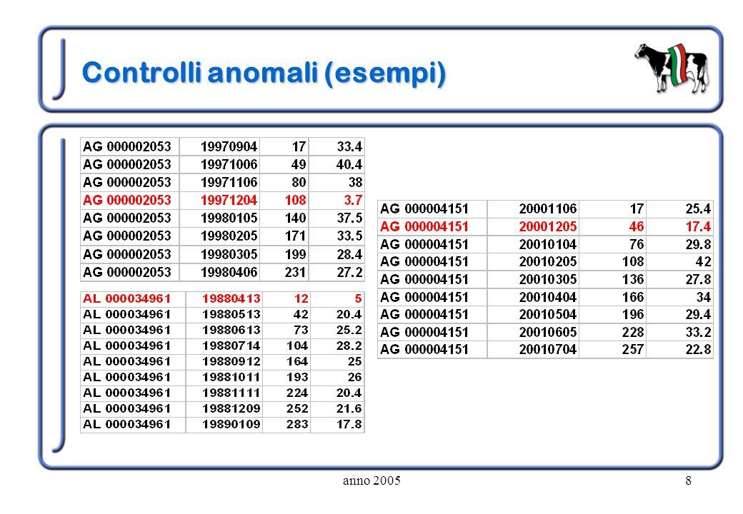 Controlli anomali (esempi)