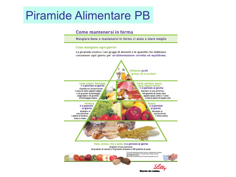 Piramide Alimentare PB