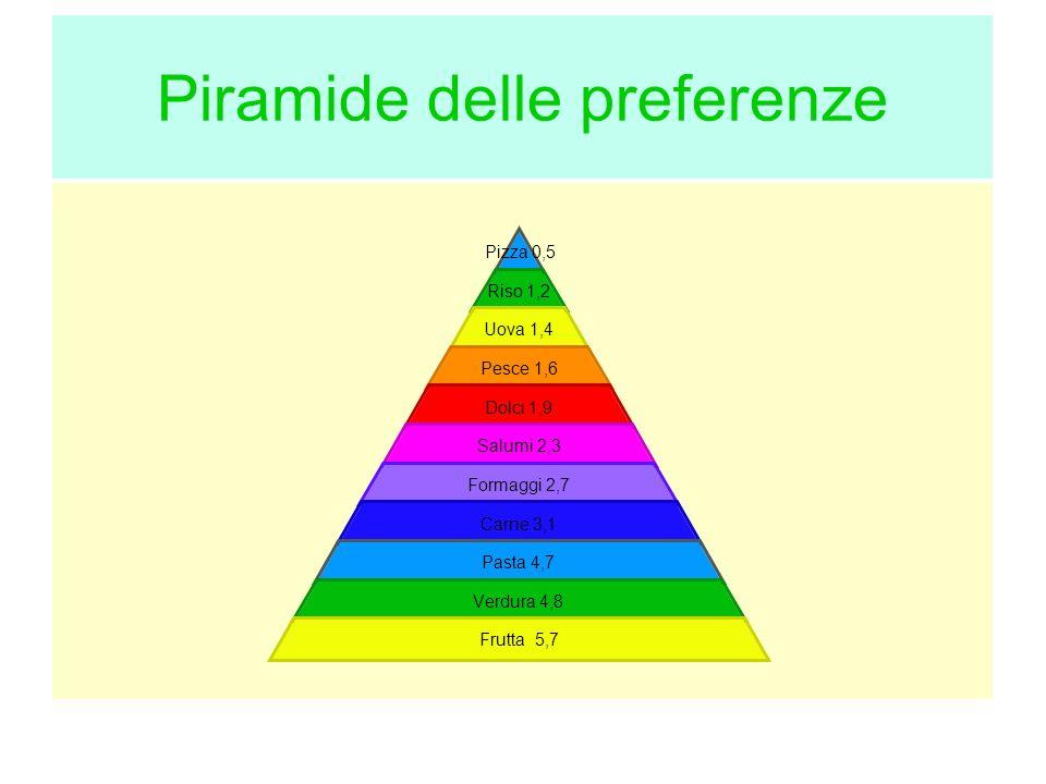 Piramide delle preferenze