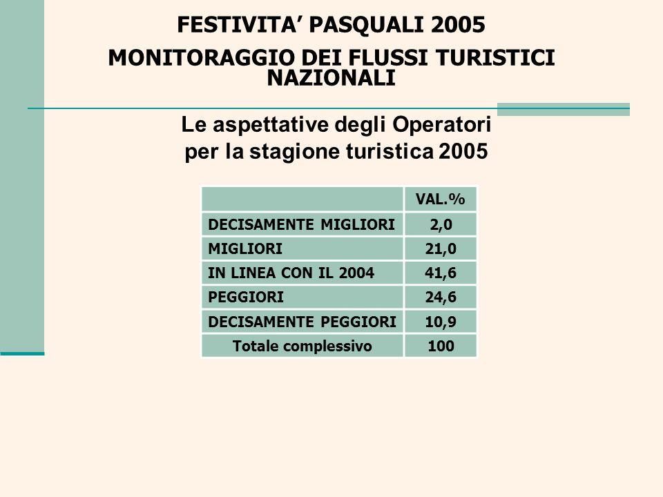 Le aspettative degli Operatori per la stagione turistica 2005