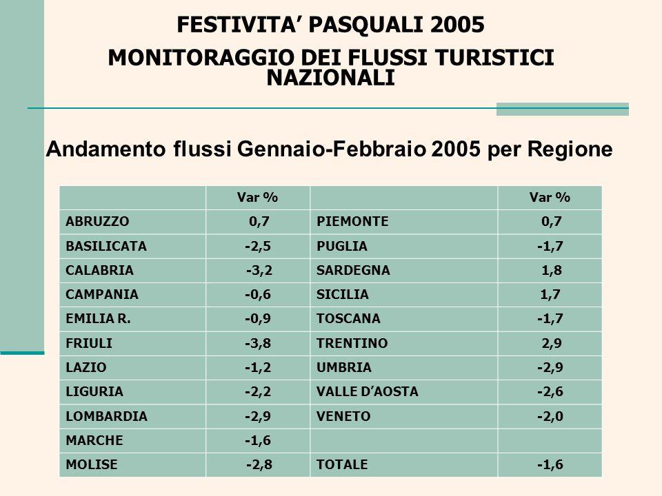 Andamento flussi Gennaio-Febbraio 2005 per Regione