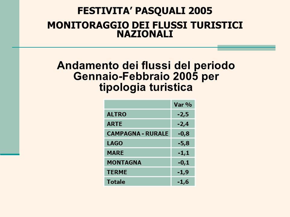 Andamento dei flussi del periodo Gennaio-Febbraio 2005 per tipologia turistica