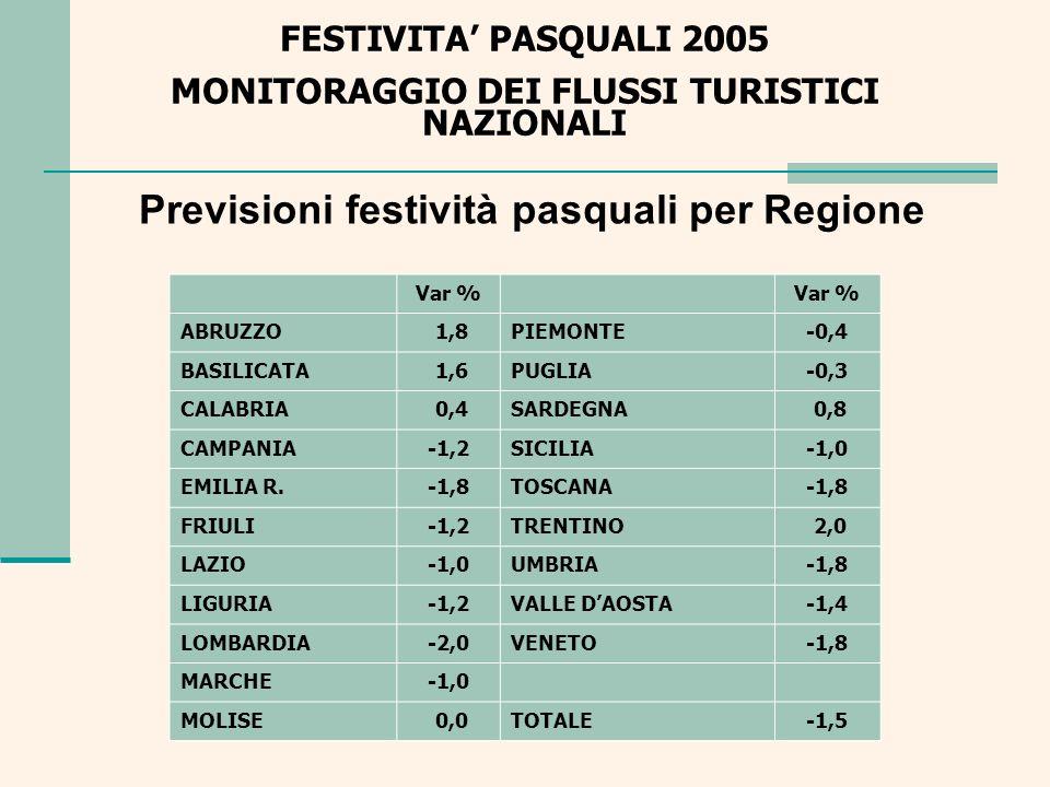 Previsioni festività pasquali per Regione