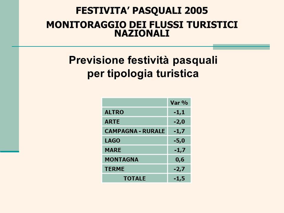 Previsione festività pasquali per tipologia turistica