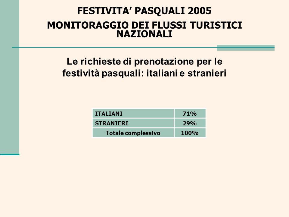 Le richieste di prenotazione per le festività pasquali: italiani e stranieri