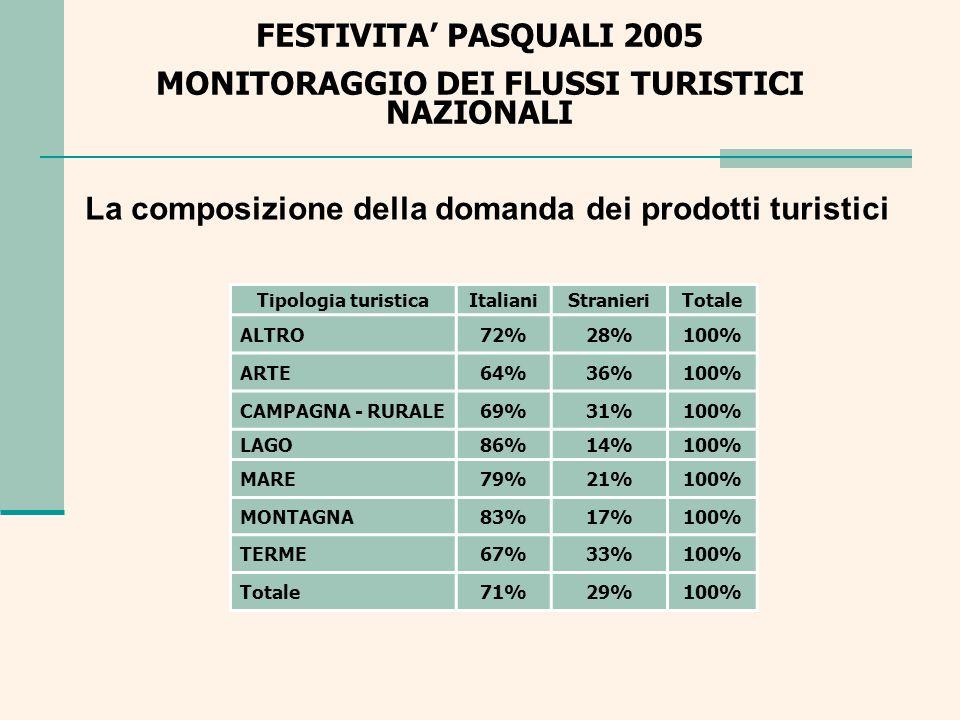 La composizione della domanda dei prodotti turistici
