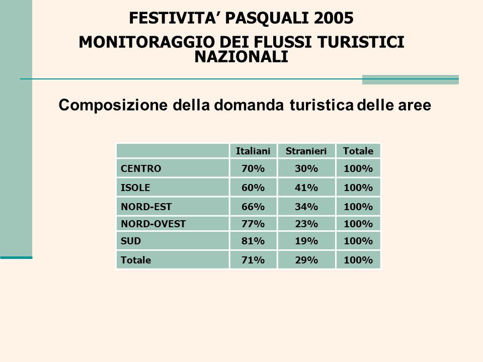 Composizione della domanda turistica delle aree