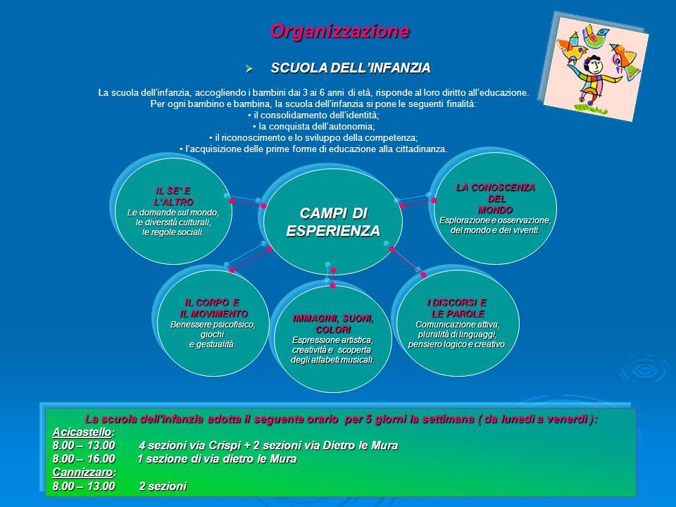 Organizzazione CAMPI DI ESPERIENZA SCUOLA DELL'INFANZIA
