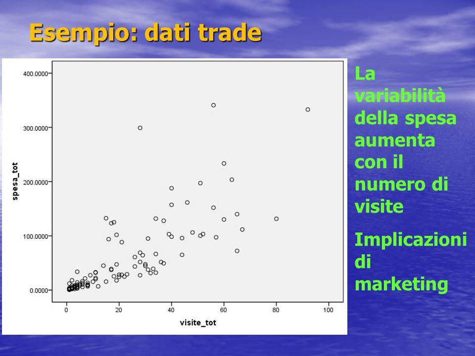 Esempio: dati tradeLa variabilità della spesa aumenta con il numero di visite. Implicazioni di marketing.