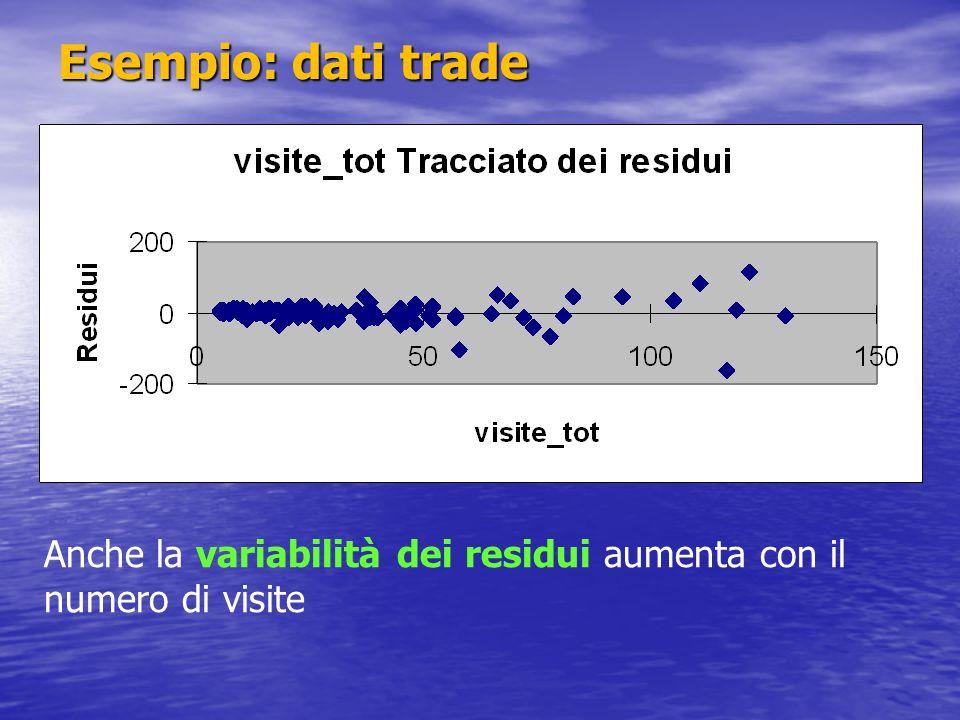 Esempio: dati trade Anche la variabilità dei residui aumenta con il numero di visite 19