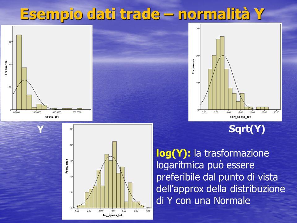 Esempio dati trade – normalità Y
