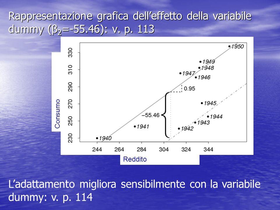 L'adattamento migliora sensibilmente con la variabile dummy: v. p. 114