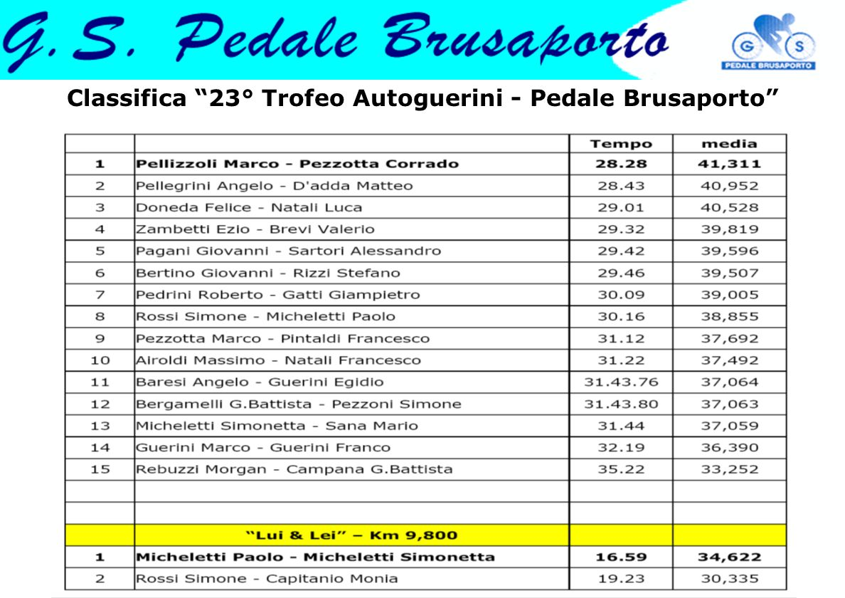 Classifica 23° Trofeo Autoguerini - Pedale Brusaporto