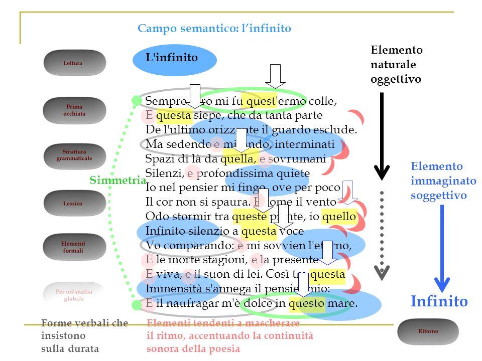 Infinito Campo semantico: l'infinito Elemento naturale oggettivo
