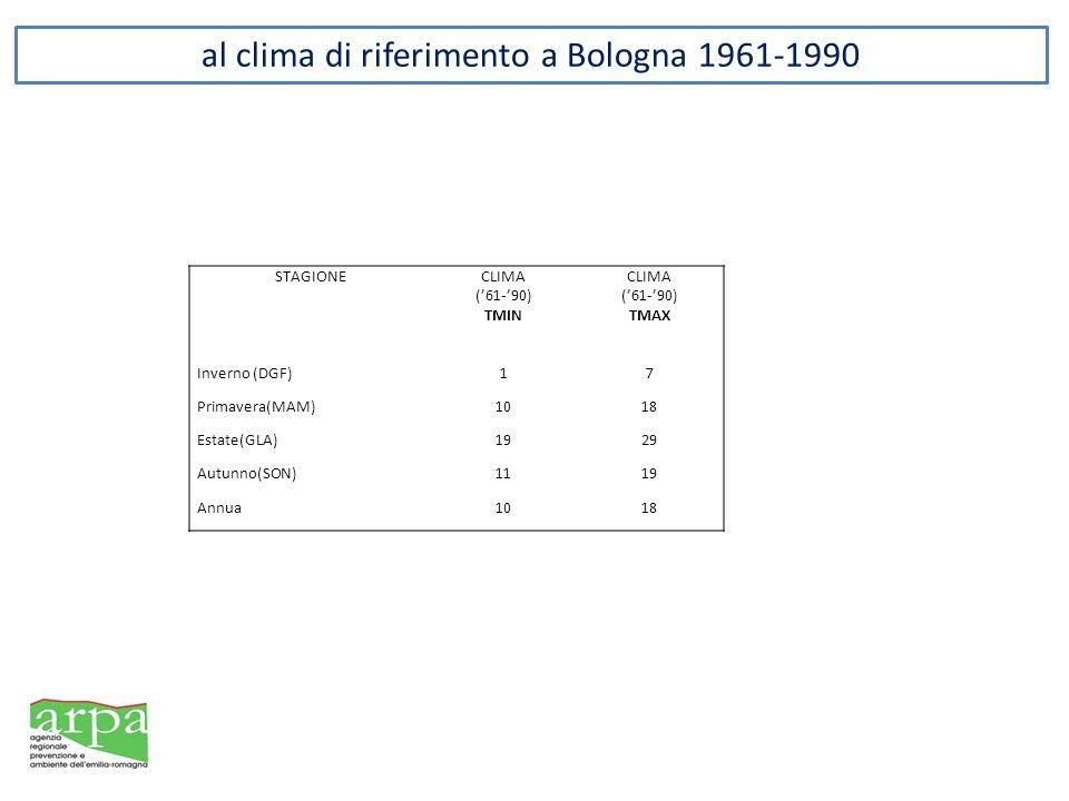 al clima di riferimento a Bologna 1961-1990
