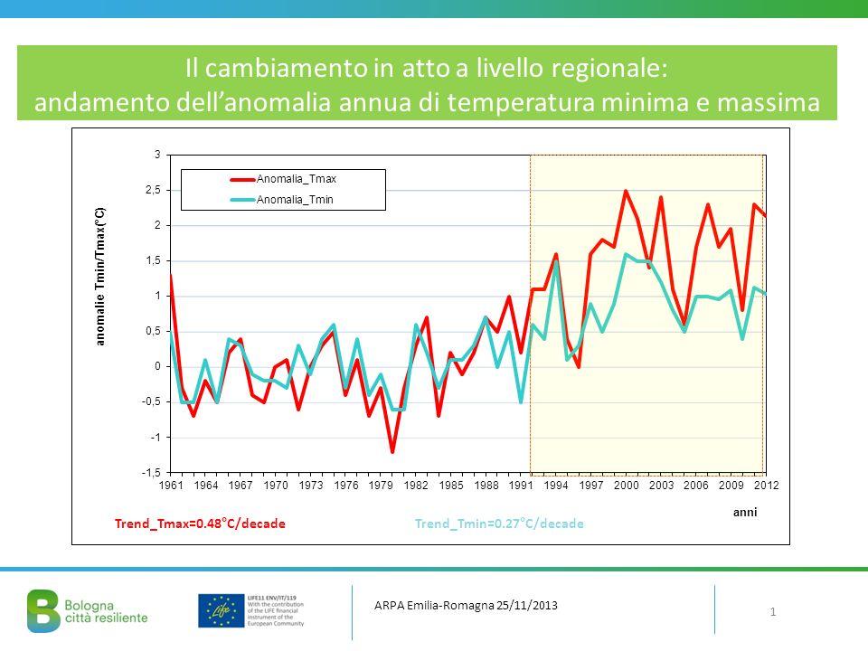 Il cambiamento in atto a livello regionale: andamento dell'anomalia annua di temperatura minima e massima
