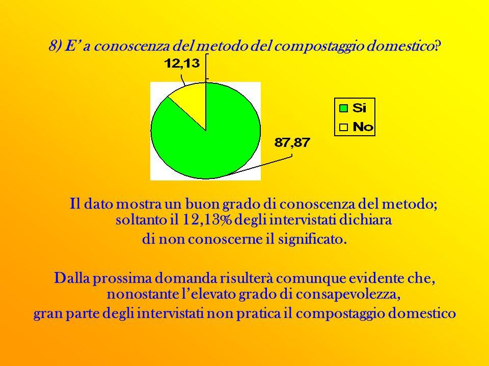 8) E' a conoscenza del metodo del compostaggio domestico