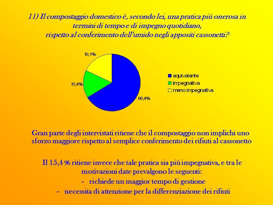11) Il compostaggio domestico è, secondo lei, una pratica più onerosa in termini di tempo e di impegno quotidiano, rispetto al conferimento dell'umido negli appositi cassonetti