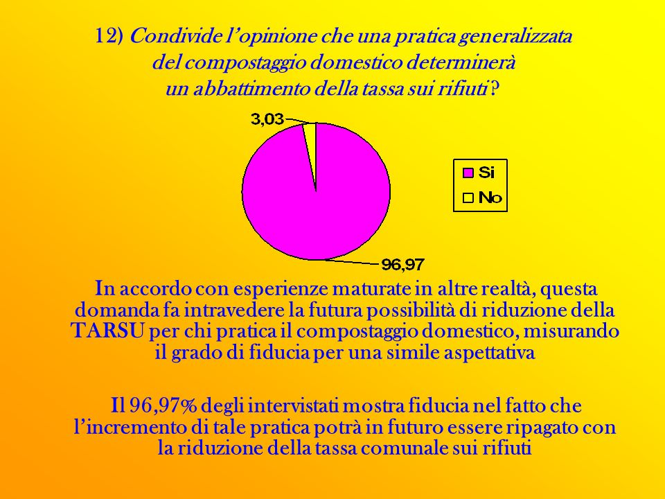 12) Condivide l'opinione che una pratica generalizzata del compostaggio domestico determinerà un abbattimento della tassa sui rifiuti