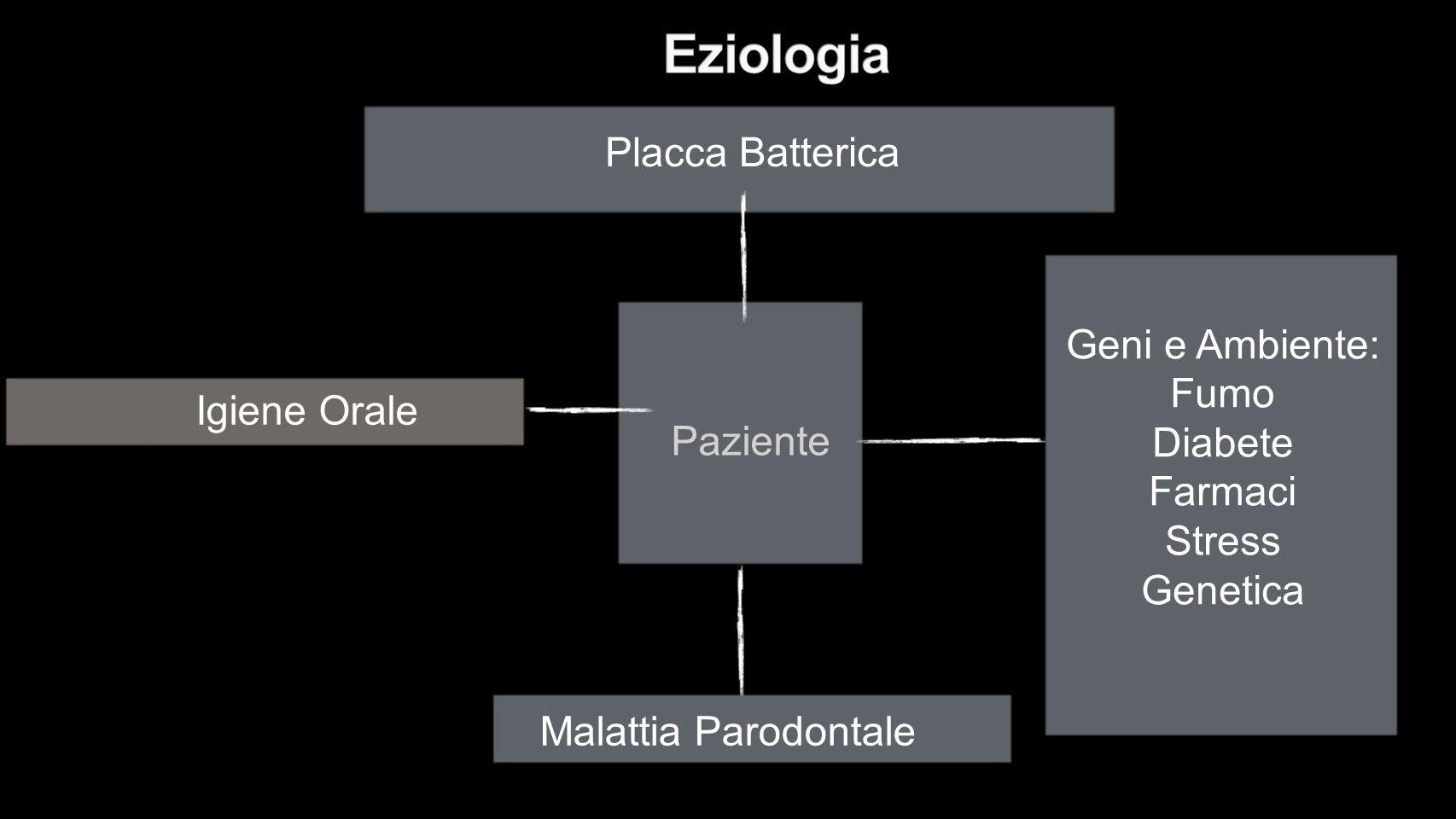 Placca Batterica Paziente. Geni e Ambiente: Fumo. Diabete. Farmaci. Stress. Genetica. Igiene Orale.