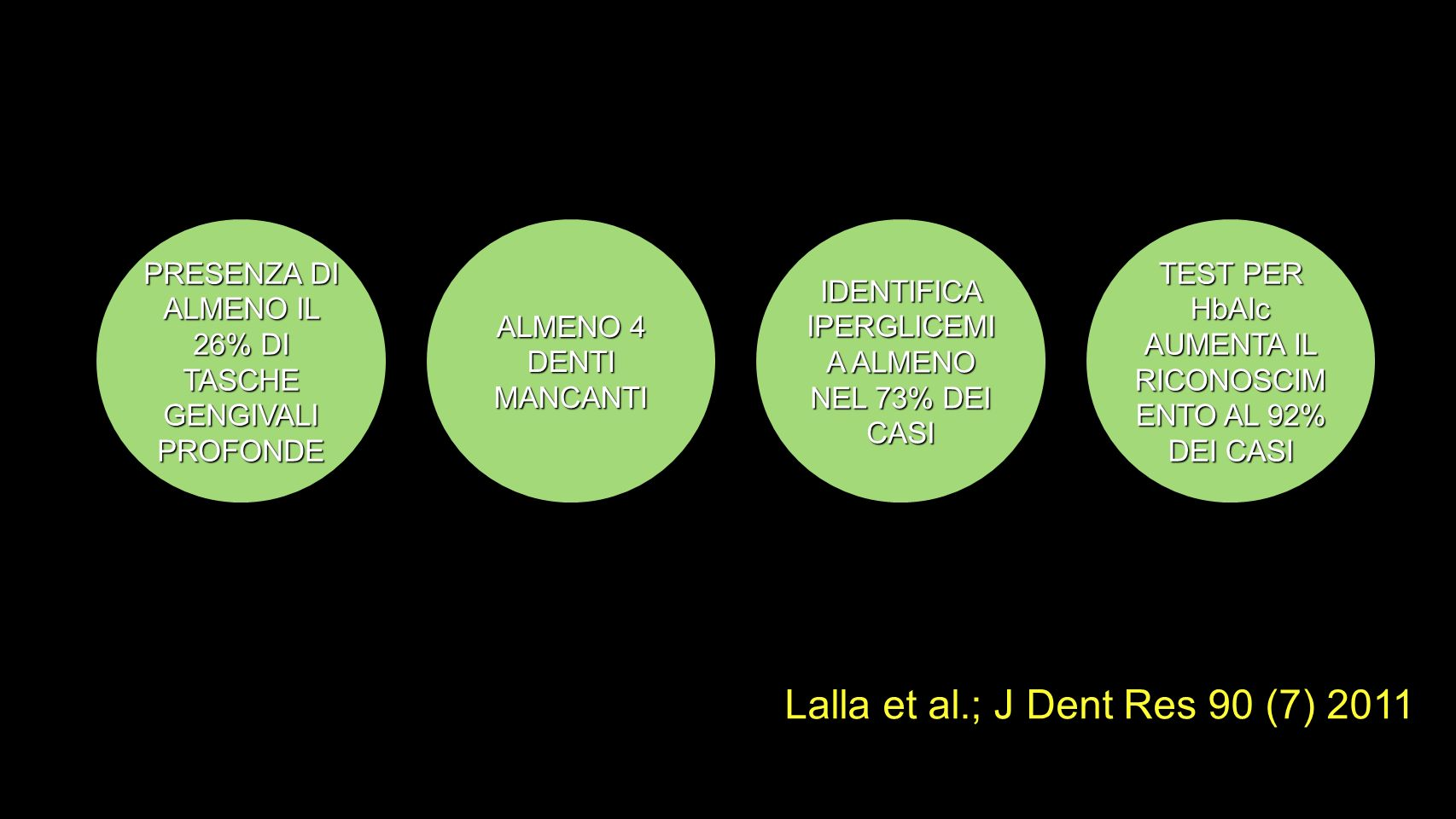 Lalla et al.; J Dent Res 90 (7) 2011