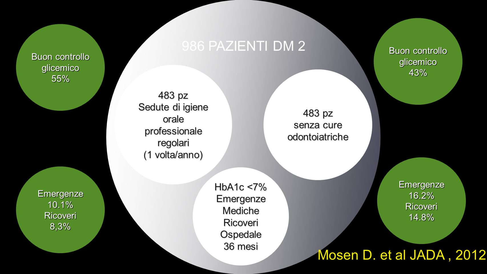 986 PAZIENTI DM 2 Mosen D. et al JADA , 2012 483 pz