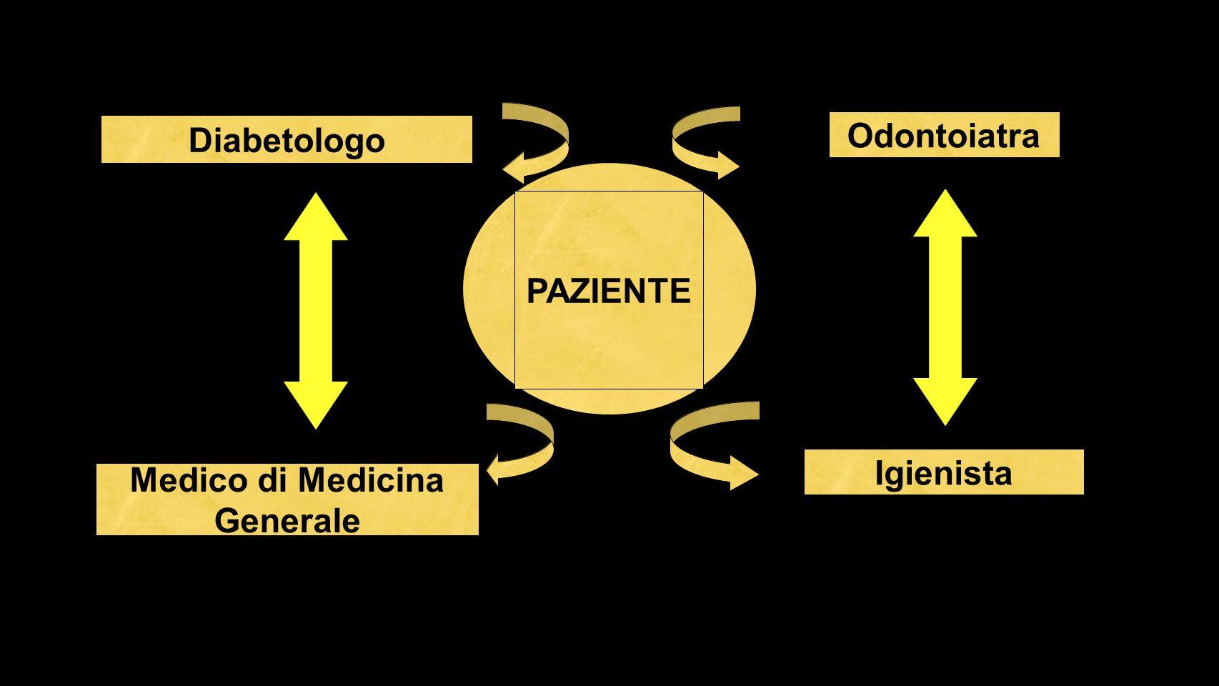 Diabetologo Odontoiatra PAZIENTE Medico di Medicina Generale Igienista